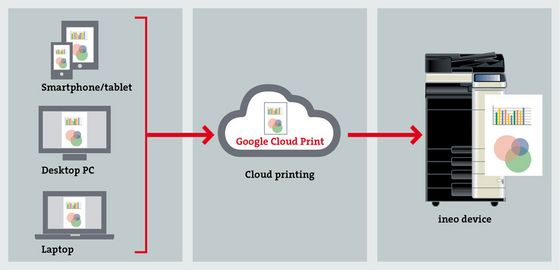 Google Cloud Print workflow image